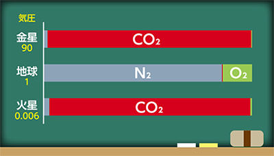 中 酸素 大気 の