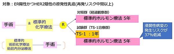 本研究の概要図